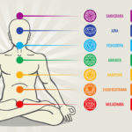 Alltags-Yoga-7-Chakren-im-Ueberblick